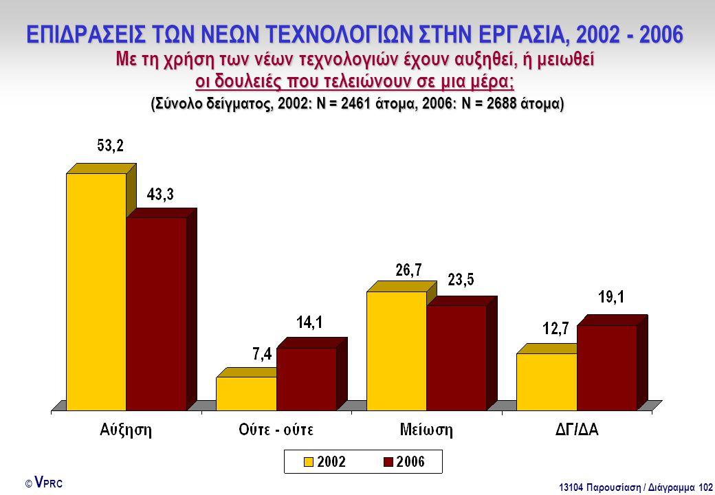 13104 Παρουσίαση / Διάγραμμα 102 © V PRC ΕΠΙΔΡΑΣΕΙΣ ΤΩΝ ΝΕΩΝ ΤΕΧΝΟΛΟΓΙΩΝ ΣΤΗΝ ΕΡΓΑΣΙΑ, 2002 - 2006 Με τη χρήση των νέων τεχνολογιών έχουν αυξηθεί, ή μειωθεί οι δουλειές που τελειώνουν σε μια μέρα; (Σύνολο δείγματος, 2002: Ν = 2461 άτομα, 2006: Ν = 2688 άτομα)