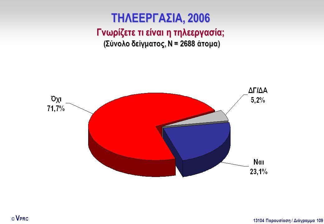 13104 Παρουσίαση / Διάγραμμα 109 © V PRC ΤΗΛΕΕΡΓΑΣΙΑ, 2006 Γνωρίζετε τι είναι η τηλεεργασία; (Σύνολο δείγματος, Ν = 2688 άτομα)