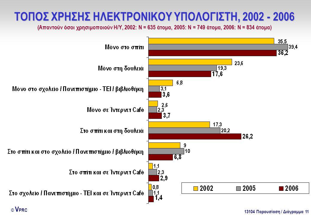 13104 Παρουσίαση / Διάγραμμα 11 © V PRC ΤΟΠΟΣ ΧΡΗΣΗΣ ΗΛΕΚΤΡΟΝΙΚΟΥ ΥΠΟΛΟΓΙΣΤΗ, 2002 - 2006 (Απαντούν όσοι χρησιμοποιούν Η/Υ, 2002: Ν = 635 άτομα, 2005: Ν = 749 άτομα, 2006: Ν = 834 άτομα)