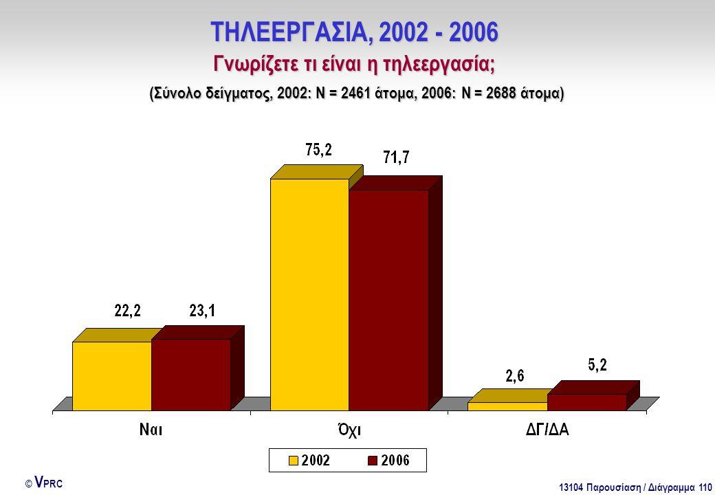 13104 Παρουσίαση / Διάγραμμα 110 © V PRC ΤΗΛΕΕΡΓΑΣΙΑ, 2002 - 2006 Γνωρίζετε τι είναι η τηλεεργασία; (Σύνολο δείγματος, 2002: Ν = 2461 άτομα, 2006: Ν =