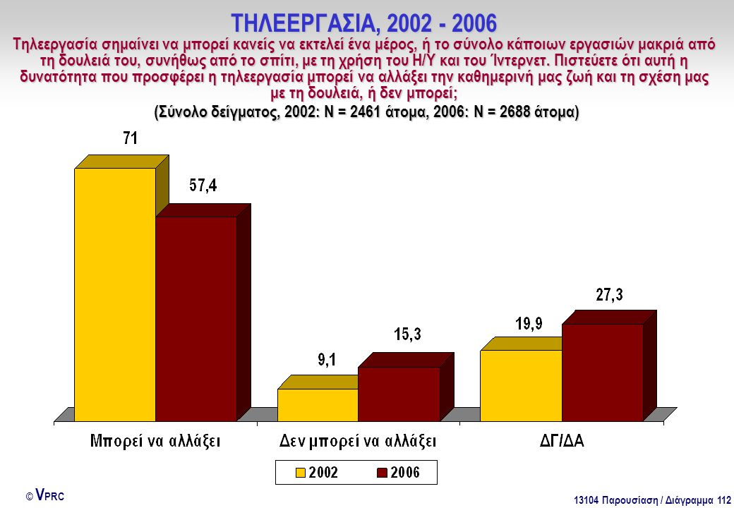 13104 Παρουσίαση / Διάγραμμα 112 © V PRC ΤΗΛΕΕΡΓΑΣΙΑ, 2002 - 2006 Τηλεεργασία σημαίνει να μπορεί κανείς να εκτελεί ένα μέρος, ή το σύνολο κάποιων εργα