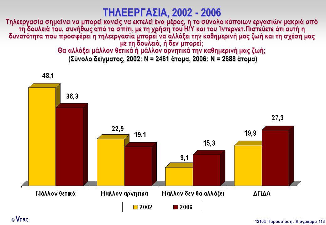 13104 Παρουσίαση / Διάγραμμα 113 © V PRC ΤΗΛΕΕΡΓΑΣΙΑ, 2002 - 2006 Τηλεεργασία σημαίνει να μπορεί κανείς να εκτελεί ένα μέρος, ή το σύνολο κάποιων εργα