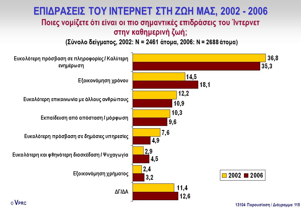 13104 Παρουσίαση / Διάγραμμα 115 © V PRC ΕΠΙΔΡΑΣΕΙΣ ΤΟΥ ΙΝΤΕΡΝΕΤ ΣΤΗ ΖΩΗ ΜΑΣ, 2002 - 2006 Ποιες νομίζετε ότι είναι οι πιο σημαντικές επιδράσεις του Ίντερνετ στην καθημερινή ζωή; (Σύνολο δείγματος, 2002: Ν = 2461 άτομα, 2006: Ν = 2688 άτομα)
