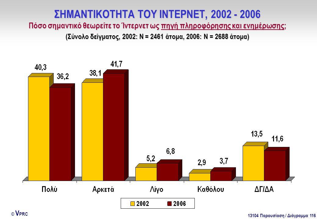 13104 Παρουσίαση / Διάγραμμα 116 © V PRC ΣΗΜΑΝΤΙΚΟΤΗΤΑ ΤΟΥ ΙΝΤΕΡΝΕΤ, 2002 - 2006 Πόσο σημαντικό θεωρείτε το Ίντερνετ ως πηγή πληροφόρησης και ενημέρωσ