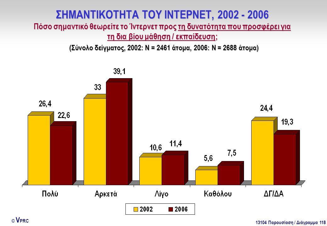 13104 Παρουσίαση / Διάγραμμα 118 © V PRC ΣΗΜΑΝΤΙΚΟΤΗΤΑ ΤΟΥ ΙΝΤΕΡΝΕΤ, 2002 - 2006 Πόσο σημαντικό θεωρείτε το Ίντερνετ προς τη δυνατότητα που προσφέρει για τη δια βίου μάθηση / εκπαίδευση; (Σύνολο δείγματος, 2002: Ν = 2461 άτομα, 2006: Ν = 2688 άτομα)