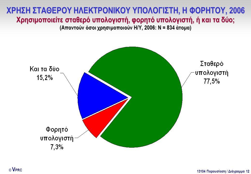 13104 Παρουσίαση / Διάγραμμα 12 © V PRC ΧΡΗΣΗ ΣΤΑΘΕΡΟΥ ΗΛΕΚΤΡΟΝΙΚΟΥ ΥΠΟΛΟΓΙΣΤΗ, Η ΦΟΡΗΤΟΥ, 2006 Χρησιμοποιείτε σταθερό υπολογιστή, φορητό υπολογιστή,