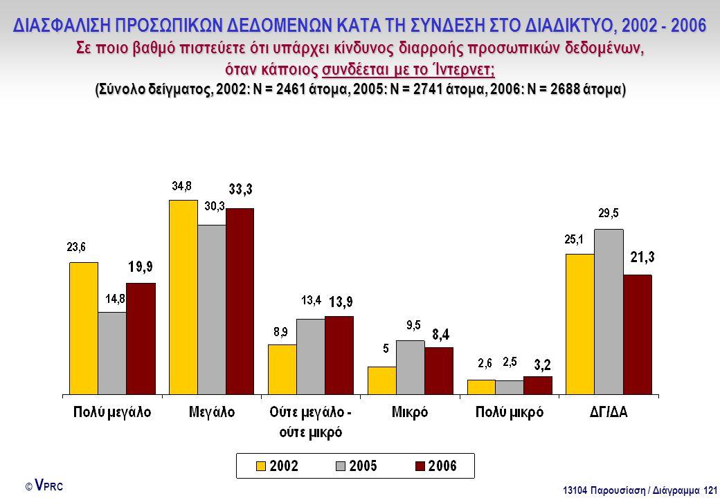 13104 Παρουσίαση / Διάγραμμα 121 © V PRC ΔΙΑΣΦΑΛΙΣΗ ΠΡΟΣΩΠΙΚΩΝ ΔΕΔΟΜΕΝΩΝ ΚΑΤΑ ΤΗ ΣΥΝΔΕΣΗ ΣΤΟ ΔΙΑΔΙΚΤΥΟ, 2002 - 2006 Σε ποιο βαθμό πιστεύετε ότι υπάρχει κίνδυνος διαρροής προσωπικών δεδομένων, όταν κάποιος συνδέεται με το Ίντερνετ; (Σύνολο δείγματος, 2002: Ν = 2461 άτομα, 2005: Ν = 2741 άτομα, 2006: Ν = 2688 άτομα)