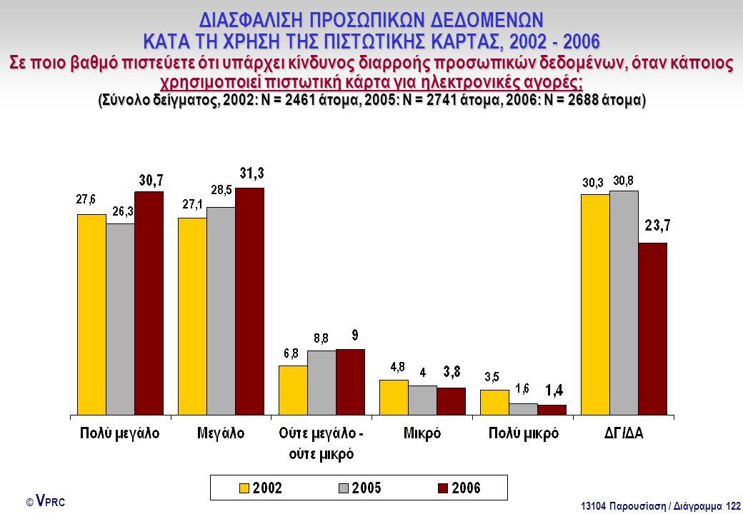 13104 Παρουσίαση / Διάγραμμα 122 © V PRC ΔΙΑΣΦΑΛΙΣΗ ΠΡΟΣΩΠΙΚΩΝ ΔΕΔΟΜΕΝΩΝ ΚΑΤΑ ΤΗ ΧΡΗΣΗ ΤΗΣ ΠΙΣΤΩΤΙΚΗΣ ΚΑΡΤΑΣ, 2002 - 2006 Σε ποιο βαθμό πιστεύετε ότι υπάρχει κίνδυνος διαρροής προσωπικών δεδομένων, όταν κάποιος χρησιμοποιεί πιστωτική κάρτα για ηλεκτρονικές αγορές; (Σύνολο δείγματος, 2002: Ν = 2461 άτομα, 2005: Ν = 2741 άτομα, 2006: Ν = 2688 άτομα)