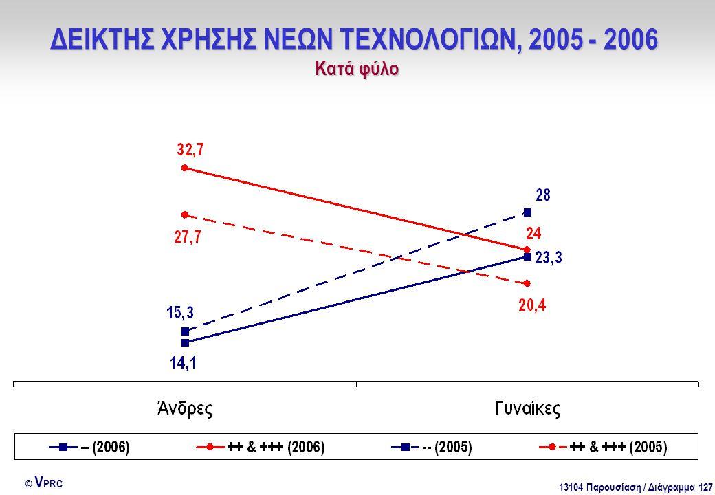 13104 Παρουσίαση / Διάγραμμα 127 © V PRC ΔΕΙΚΤΗΣ ΧΡΗΣΗΣ ΝΕΩΝ ΤΕΧΝΟΛΟΓΙΩΝ, 2005 - 2006 Kατά φύλο