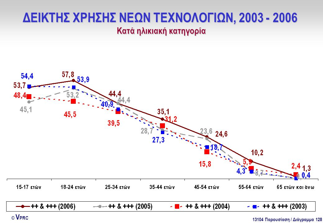 13104 Παρουσίαση / Διάγραμμα 128 © V PRC ΔΕΙΚΤΗΣ ΧΡΗΣΗΣ ΝΕΩΝ ΤΕΧΝΟΛΟΓΙΩΝ, 2003 - 2006 Kατά ηλικιακή κατηγορία