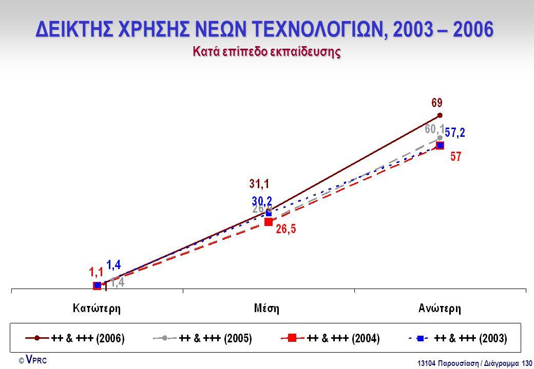 13104 Παρουσίαση / Διάγραμμα 130 © V PRC ΔΕΙΚΤΗΣ ΧΡΗΣΗΣ ΝΕΩΝ ΤΕΧΝΟΛΟΓΙΩΝ, 2003 – 2006 Kατά επίπεδο εκπαίδευσης