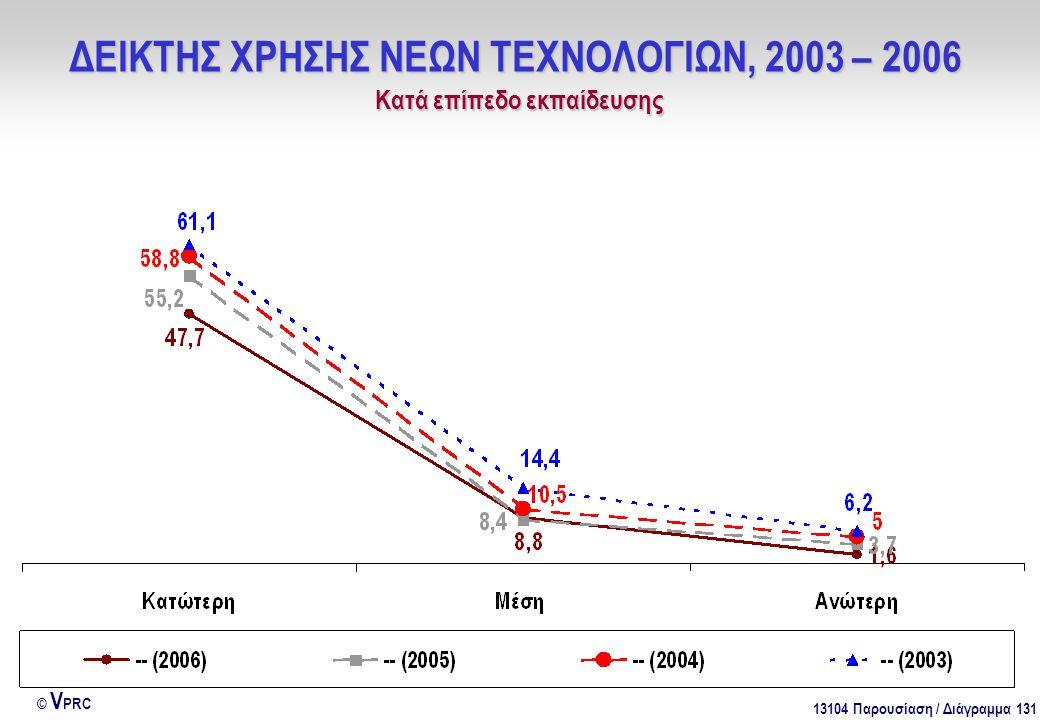 13104 Παρουσίαση / Διάγραμμα 131 © V PRC ΔΕΙΚΤΗΣ ΧΡΗΣΗΣ ΝΕΩΝ ΤΕΧΝΟΛΟΓΙΩΝ, 2003 – 2006 Kατά επίπεδο εκπαίδευσης