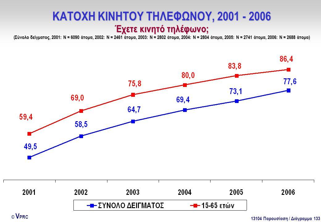 13104 Παρουσίαση / Διάγραμμα 133 © V PRC ΚΑΤΟΧΗ ΚΙΝΗΤΟΥ ΤΗΛΕΦΩΝΟΥ, 2001 - 2006 Έχετε κινητό τηλέφωνο; (Σύνολο δείγματος, 2001: Ν = 6090 άτομα, 2002: Ν