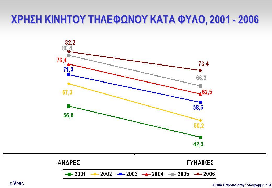 13104 Παρουσίαση / Διάγραμμα 134 © V PRC ΧΡΗΣΗ ΚΙΝΗΤΟΥ ΤΗΛΕΦΩΝΟΥ ΚΑΤΑ ΦΥΛΟ, 2001 - 2006