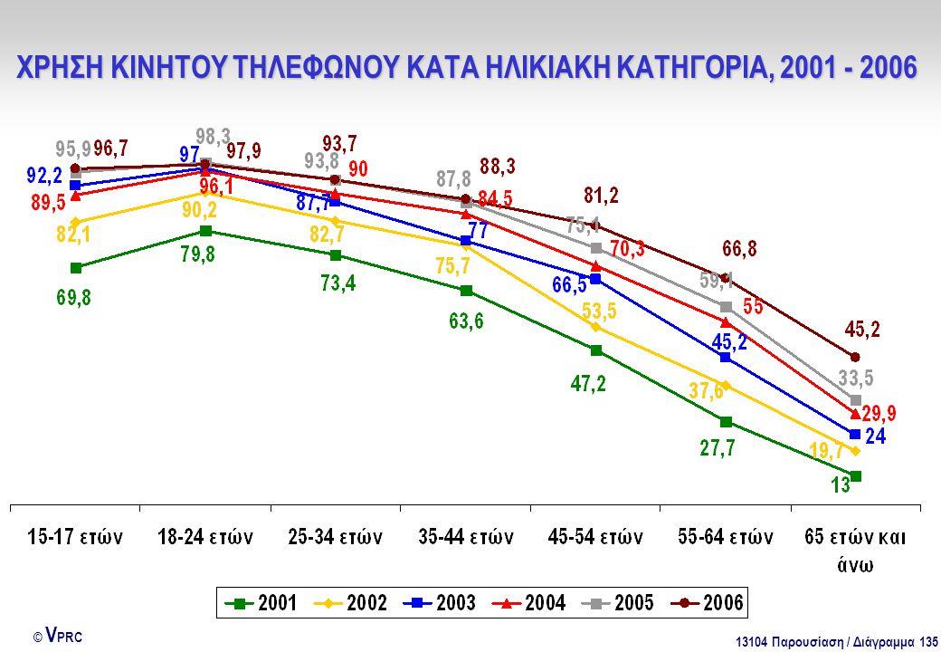13104 Παρουσίαση / Διάγραμμα 135 © V PRC ΧΡΗΣΗ ΚΙΝΗΤΟΥ ΤΗΛΕΦΩΝΟΥ ΚΑΤΑ ΗΛΙΚΙΑΚΗ ΚΑΤΗΓΟΡΙΑ, 2001 - 2006
