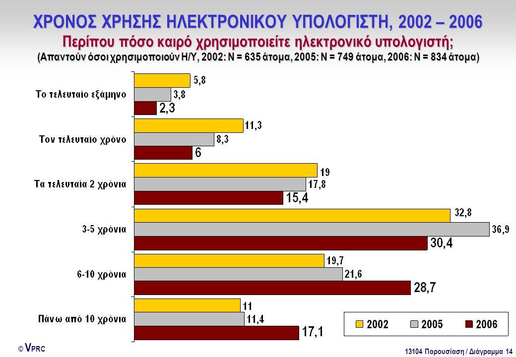 13104 Παρουσίαση / Διάγραμμα 14 © V PRC ΧΡΟΝΟΣ ΧΡΗΣΗΣ ΗΛΕΚΤΡΟΝΙΚΟΥ ΥΠΟΛΟΓΙΣΤΗ, 2002 – 2006 Περίπου πόσο καιρό χρησιμοποιείτε ηλεκτρονικό υπολογιστή; (Απαντούν όσοι χρησιμοποιούν Η/Υ, 2002: Ν = 635 άτομα, 2005: Ν = 749 άτομα, 2006: Ν = 834 άτομα)