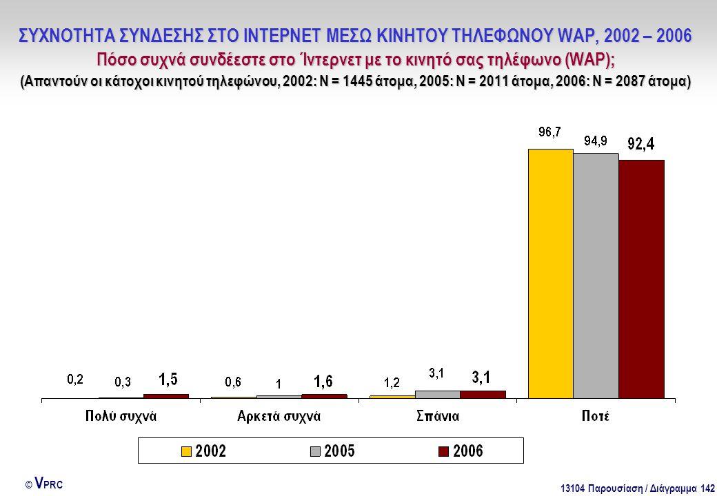 13104 Παρουσίαση / Διάγραμμα 142 © V PRC ΣΥΧΝΟΤΗΤΑ ΣΥΝΔΕΣΗΣ ΣΤΟ ΙΝΤΕΡΝΕΤ ΜΕΣΩ ΚΙΝΗΤΟΥ ΤΗΛΕΦΩΝΟΥ WAP, 2002 – 2006 Πόσο συχνά συνδέεστε στο Ίντερνετ με το κινητό σας τηλέφωνο (WAP); (Απαντούν οι κάτοχοι κινητού τηλεφώνου, 2002: Ν = 1445 άτομα, 2005: Ν = 2011 άτομα, 2006: Ν = 2087 άτομα)