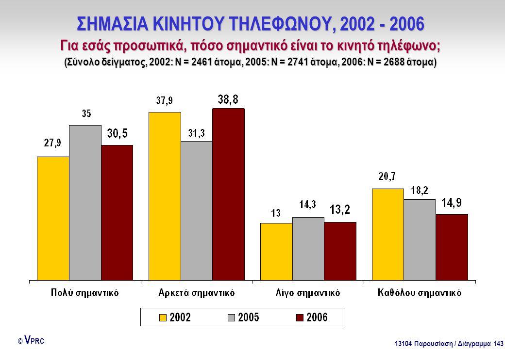 13104 Παρουσίαση / Διάγραμμα 143 © V PRC ΣΗΜΑΣΙΑ ΚΙΝΗΤΟΥ ΤΗΛΕΦΩΝΟΥ, 2002 - 2006 Για εσάς προσωπικά, πόσο σημαντικό είναι το κινητό τηλέφωνο; (Σύνολο δ