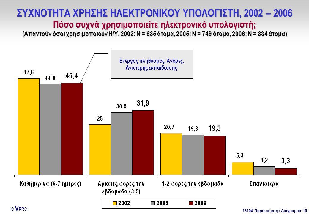 13104 Παρουσίαση / Διάγραμμα 15 © V PRC ΣΥΧΝΟΤΗΤΑ ΧΡΗΣΗΣ ΗΛΕΚΤΡΟΝΙΚΟΥ ΥΠΟΛΟΓΙΣΤΗ, 2002 – 2006 Πόσο συχνά χρησιμοποιείτε ηλεκτρονικό υπολογιστή; (Απαντούν όσοι χρησιμοποιούν Η/Υ, 2002: Ν = 635 άτομα, 2005: Ν = 749 άτομα, 2006: Ν = 834 άτομα) Ενεργός πληθυσμός, Άνδρες, Ανώτερης εκπαίδευσης