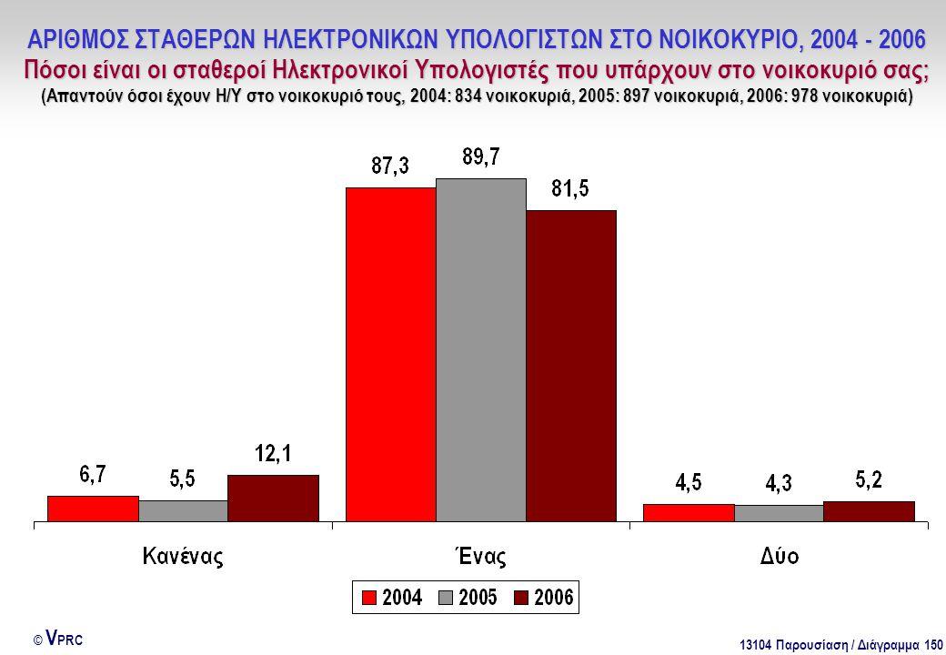13104 Παρουσίαση / Διάγραμμα 150 © V PRC ΑΡΙΘΜΟΣ ΣΤΑΘΕΡΩΝ ΗΛΕΚΤΡΟΝΙΚΩΝ ΥΠΟΛΟΓΙΣΤΩΝ ΣΤΟ ΝΟΙΚΟΚΥΡΙΟ, 2004 - 2006 Πόσοι είναι οι σταθεροί Ηλεκτρονικοί Υπολογιστές που υπάρχουν στο νοικοκυριό σας; (Απαντούν όσοι έχουν Η/Υ στο νοικοκυριό τους, 2004: 834 νοικοκυριά, 2005: 897 νοικοκυριά, 2006: 978 νοικοκυριά)