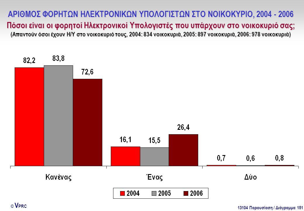 13104 Παρουσίαση / Διάγραμμα 151 © V PRC ΑΡΙΘΜΟΣ ΦΟΡΗΤΩΝ ΗΛΕΚΤΡΟΝΙΚΩΝ ΥΠΟΛΟΓΙΣΤΩΝ ΣΤΟ ΝΟΙΚΟΚΥΡΙΟ, 2004 - 2006 Πόσοι είναι οι φορητοί Ηλεκτρονικοί Υπολογιστές που υπάρχουν στο νοικοκυριό σας; (Απαντούν όσοι έχουν Η/Υ στο νοικοκυριό τους, 2004: 834 νοικοκυριά, 2005: 897 νοικοκυριά, 2006: 978 νοικοκυριά)