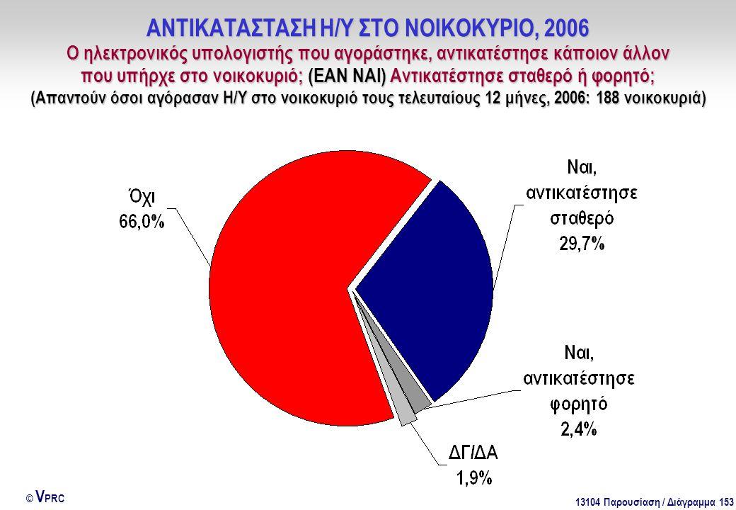 13104 Παρουσίαση / Διάγραμμα 153 © V PRC ΑΝΤΙΚΑΤΑΣΤΑΣΗ Η/Υ ΣΤΟ ΝΟΙΚΟΚΥΡΙΟ, 2006 Ο ηλεκτρονικός υπολογιστής που αγοράστηκε, αντικατέστησε κάποιον άλλον που υπήρχε στο νοικοκυριό; (ΕΑΝ ΝΑΙ) Αντικατέστησε σταθερό ή φορητό; (Απαντούν όσοι αγόρασαν Η/Υ στο νοικοκυριό τους τελευταίους 12 μήνες, 2006: 188 νοικοκυριά)