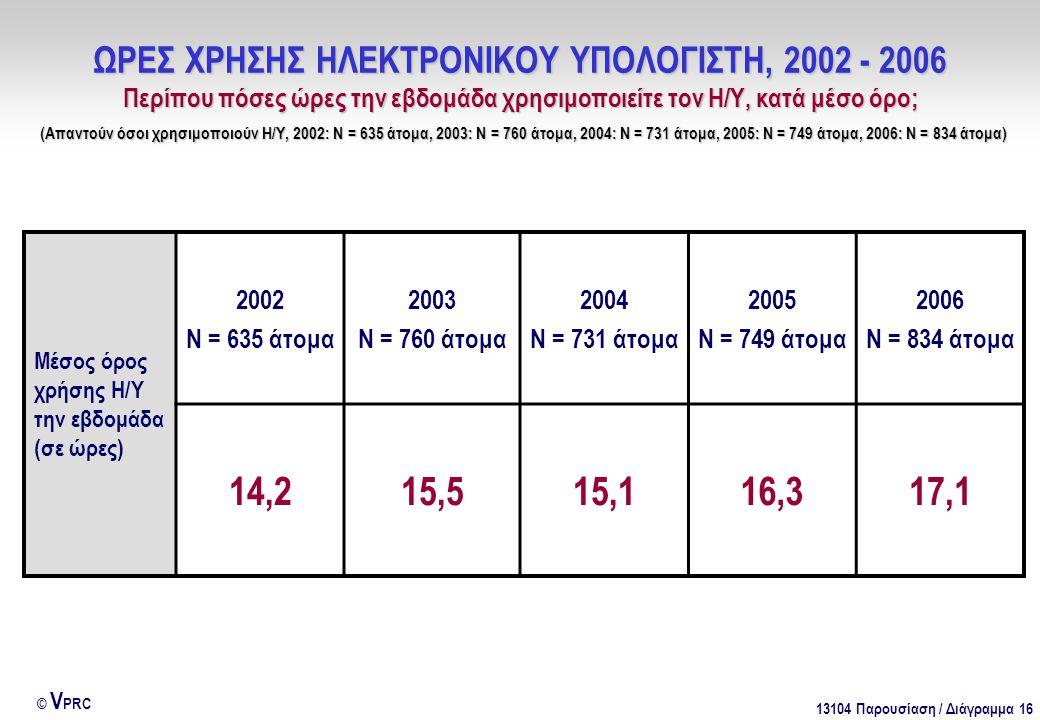 13104 Παρουσίαση / Διάγραμμα 16 © V PRC ΩΡΕΣ ΧΡΗΣΗΣ ΗΛΕΚΤΡΟΝΙΚΟΥ ΥΠΟΛΟΓΙΣΤΗ, 2002 - 2006 Περίπου πόσες ώρες την εβδομάδα χρησιμοποιείτε τον Η/Υ, κατά μέσο όρο; (Απαντούν όσοι χρησιμοποιούν Η/Υ, 2002: Ν = 635 άτομα, 2003: Ν = 760 άτομα, 2004: Ν = 731 άτομα, 2005: Ν = 749 άτομα, 2006: Ν = 834 άτομα) Μέσος όρος χρήσης Η/Υ την εβδομάδα (σε ώρες) 2002 Ν = 635 άτομα 2003 Ν = 760 άτομα 2004 Ν = 731 άτομα 2005 Ν = 749 άτομα 2006 Ν = 834 άτομα 14,215,515,116,317,1