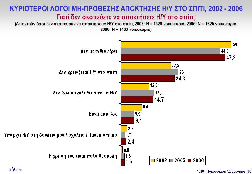 13104 Παρουσίαση / Διάγραμμα 160 © V PRC ΚΥΡΙΟΤΕΡΟΙ ΛΟΓΟΙ ΜΗ-ΠΡΟΘΕΣΗΣ ΑΠΟΚΤΗΣΗΣ Η/Υ ΣΤΟ ΣΠΙΤΙ, 2002 - 2006 Γιατί δεν σκοπεύετε να αποκτήσετε Η/Υ στο σπίτι; (Απαντούν όσοι δεν σκοπεύουν να αποκτήσουν Η/Υ στο σπίτι, 2002: Ν = 1520 νοικοκυριά, 2005: Ν = 1625 νοικοκυριά, 2006: Ν = 1483 νοικοκυριά)