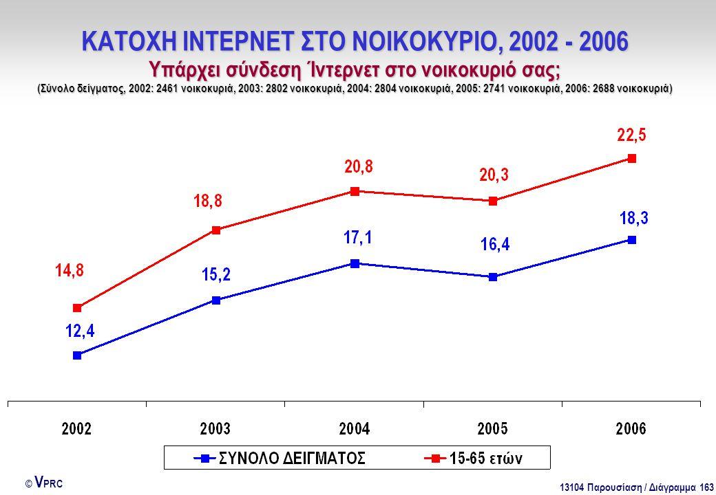 13104 Παρουσίαση / Διάγραμμα 163 © V PRC ΚΑΤΟΧΗ ΙΝΤΕΡΝΕΤ ΣΤΟ ΝΟΙΚΟΚΥΡΙΟ, 2002 - 2006 Υπάρχει σύνδεση Ίντερνετ στο νοικοκυριό σας; (Σύνολο δείγματος, 2