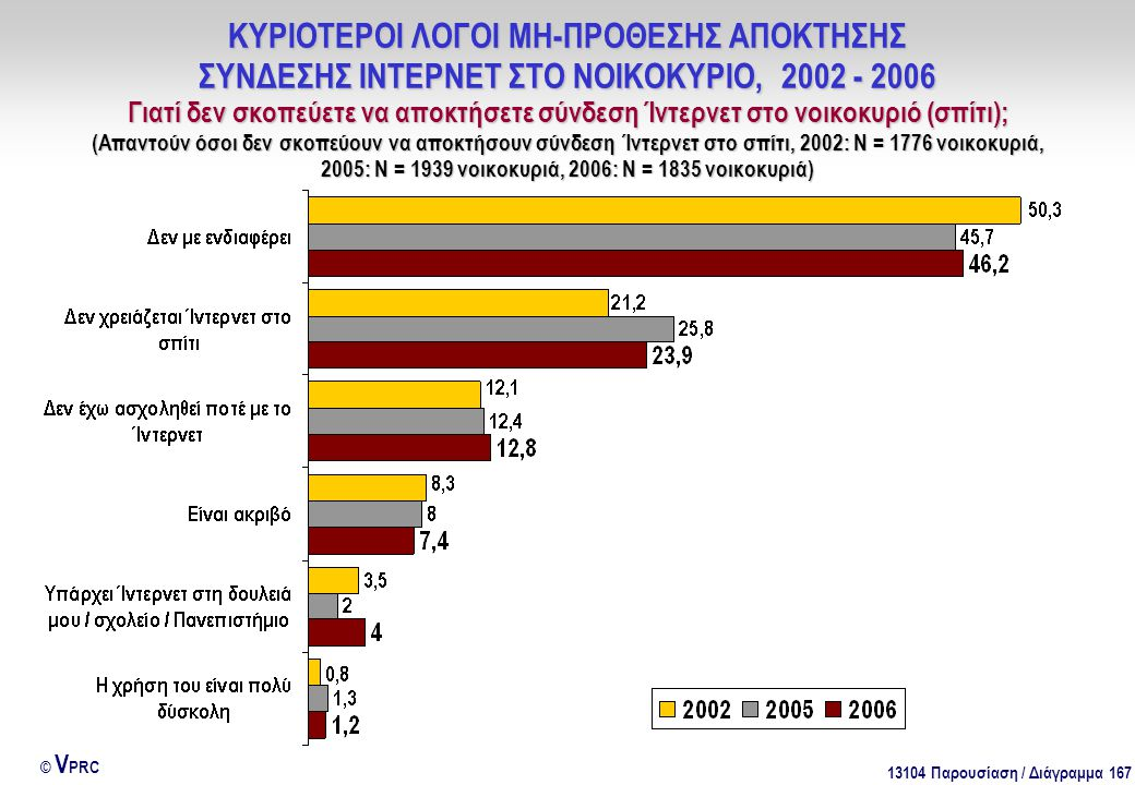 13104 Παρουσίαση / Διάγραμμα 167 © V PRC ΚΥΡΙΟΤΕΡΟΙ ΛΟΓΟΙ ΜΗ-ΠΡΟΘΕΣΗΣ ΑΠΟΚΤΗΣΗΣ ΣΥΝΔΕΣΗΣ ΙΝΤΕΡΝΕΤ ΣΤΟ ΝΟΙΚΟΚΥΡΙΟ, 2002 - 2006 Γιατί δεν σκοπεύετε να αποκτήσετε σύνδεση Ίντερνετ στο νοικοκυριό (σπίτι); (Απαντούν όσοι δεν σκοπεύουν να αποκτήσουν σύνδεση Ίντερνετ στο σπίτι, 2002: Ν = 1776 νοικοκυριά, 2005: Ν = 1939 νοικοκυριά, 2006: Ν = 1835 νοικοκυριά)