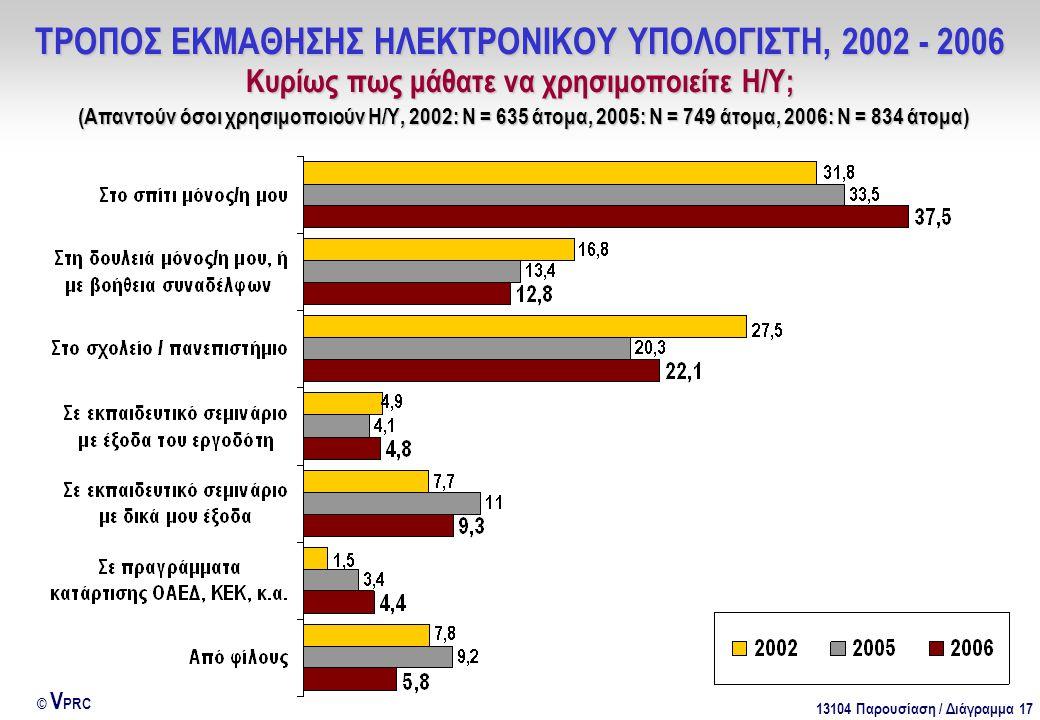 13104 Παρουσίαση / Διάγραμμα 17 © V PRC ΤΡΟΠΟΣ ΕΚΜΑΘΗΣΗΣ ΗΛΕΚΤΡΟΝΙΚΟΥ ΥΠΟΛΟΓΙΣΤΗ, 2002 - 2006 Κυρίως πως μάθατε να χρησιμοποιείτε Η/Υ; (Απαντούν όσοι χρησιμοποιούν Η/Υ, 2002: Ν = 635 άτομα, 2005: Ν = 749 άτομα, 2006: Ν = 834 άτομα)