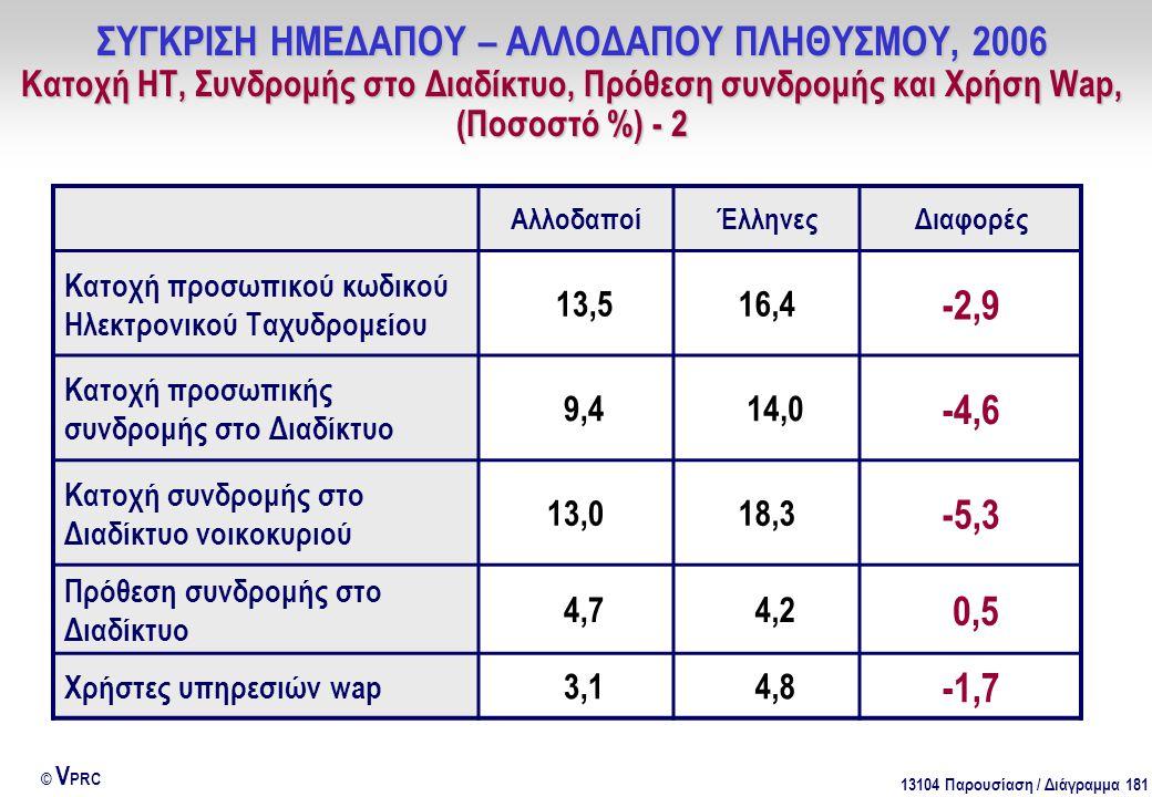 13104 Παρουσίαση / Διάγραμμα 181 © V PRC ΑλλοδαποίΈλληνεςΔιαφορές Κατοχή προσωπικού κωδικού Ηλεκτρονικού Ταχυδρομείου 13,516,4 -2,9 Κατοχή προσωπικής