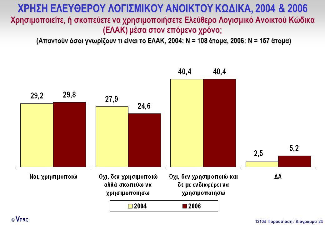 13104 Παρουσίαση / Διάγραμμα 24 © V PRC ΧΡΗΣΗ ΕΛΕΥΘΕΡΟΥ ΛΟΓΙΣΜΙΚΟΥ ΑΝΟΙΚΤΟΥ ΚΩΔΙΚΑ, 2004 & 2006 Χρησιμοποιείτε, ή σκοπεύετε να χρησιμοποιήσετε Ελεύθερ