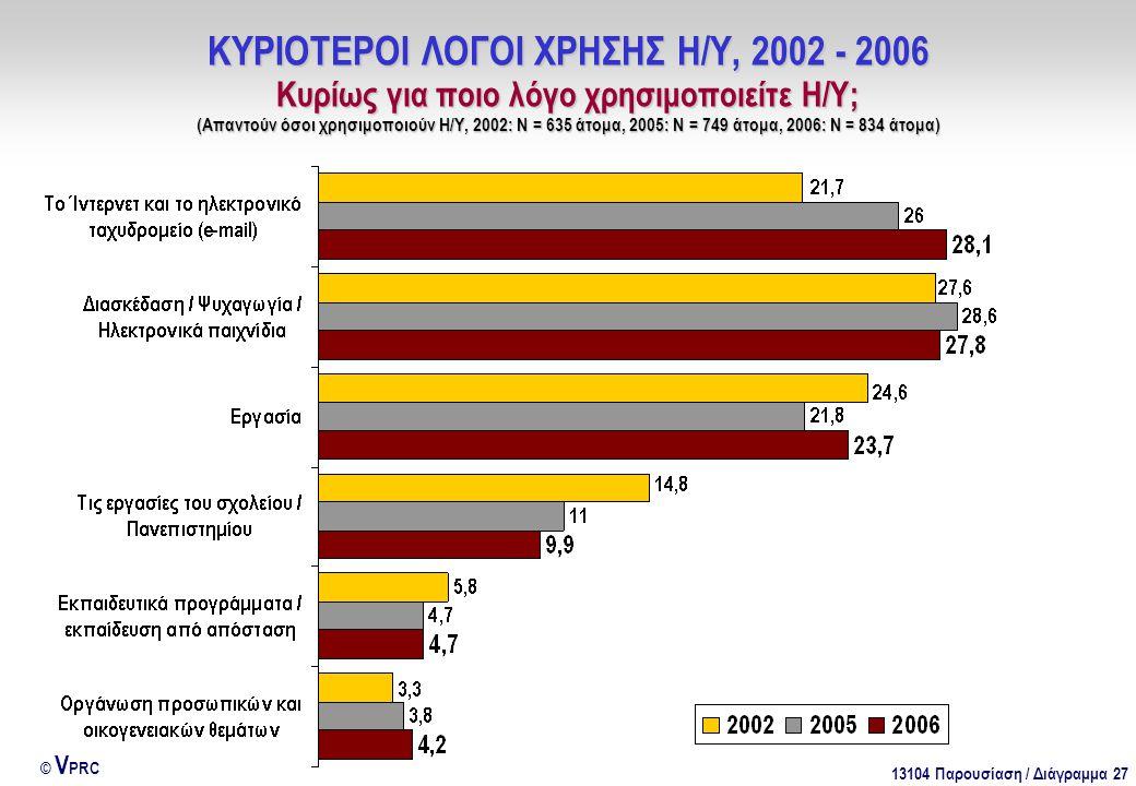 13104 Παρουσίαση / Διάγραμμα 27 © V PRC ΚΥΡΙΟΤΕΡΟΙ ΛΟΓΟΙ ΧΡΗΣΗΣ Η/Υ, 2002 - 2006 Κυρίως για ποιο λόγο χρησιμοποιείτε Η/Υ; (Απαντούν όσοι χρησιμοποιούν Η/Υ, 2002: Ν = 635 άτομα, 2005: Ν = 749 άτομα, 2006: Ν = 834 άτομα)