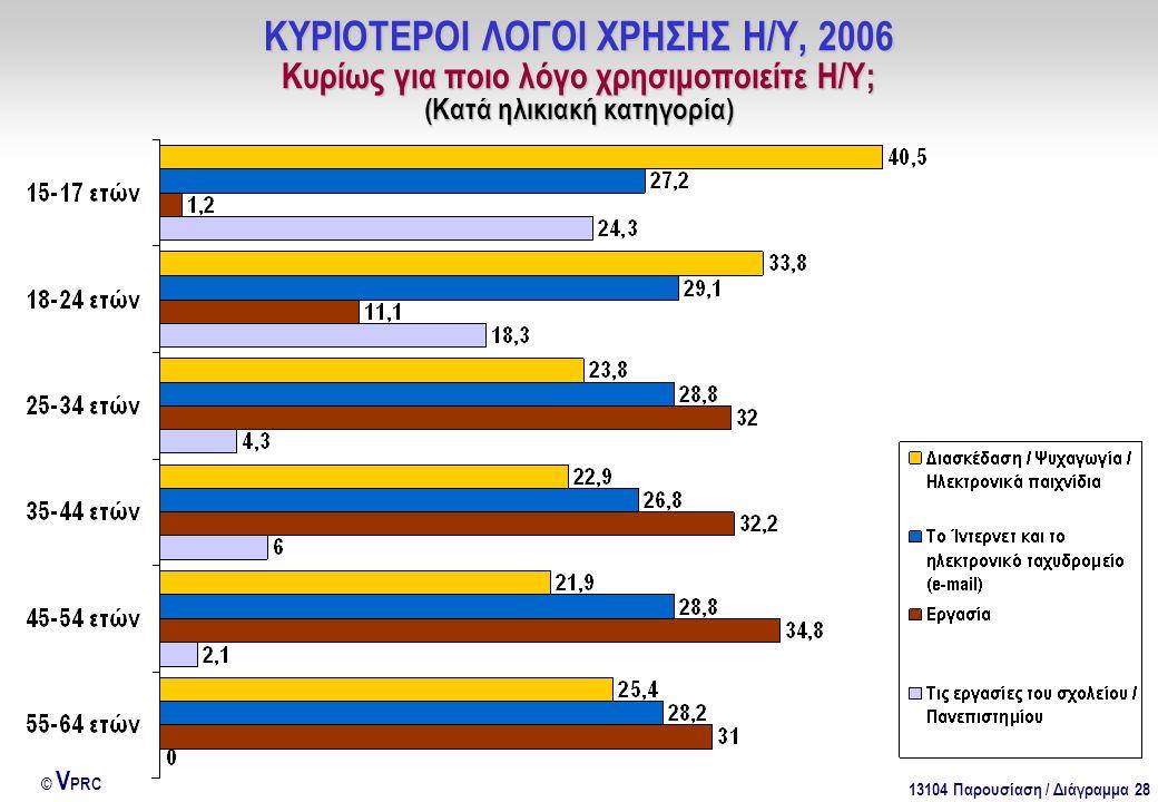 13104 Παρουσίαση / Διάγραμμα 28 © V PRC ΚΥΡΙΟΤΕΡΟΙ ΛΟΓΟΙ ΧΡΗΣΗΣ Η/Υ, 2006 Κυρίως για ποιο λόγο χρησιμοποιείτε Η/Υ; (Κατά ηλικιακή κατηγορία)