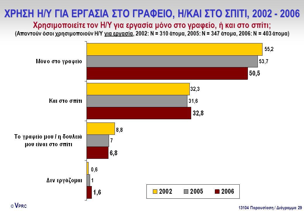 13104 Παρουσίαση / Διάγραμμα 29 © V PRC ΧΡΗΣΗ Η/Υ ΓΙΑ ΕΡΓΑΣΙΑ ΣΤΟ ΓΡΑΦΕΙΟ, Η/ΚΑΙ ΣΤΟ ΣΠΙΤΙ, 2002 - 2006 Χρησιμοποιείτε τον Η/Υ για εργασία μόνο στο γραφείο, ή και στο σπίτι; (Απαντούν όσοι χρησιμοποιούν Η/Υ για εργασία, 2002: Ν = 310 άτομα, 2005: Ν = 347 άτομα, 2006: Ν = 403 άτομα)