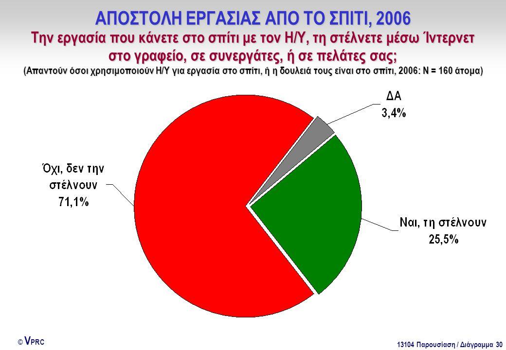 13104 Παρουσίαση / Διάγραμμα 30 © V PRC ΑΠΟΣΤΟΛΗ ΕΡΓΑΣΙΑΣ ΑΠΟ ΤΟ ΣΠΙΤΙ, 2006 Την εργασία που κάνετε στο σπίτι με τον Η/Υ, τη στέλνετε μέσω Ίντερνετ στο γραφείο, σε συνεργάτες, ή σε πελάτες σας; (Απαντούν όσοι χρησιμοποιούν Η/Υ για εργασία στο σπίτι, ή η δουλειά τους είναι στο σπίτι, 2006: Ν = 160 άτομα)