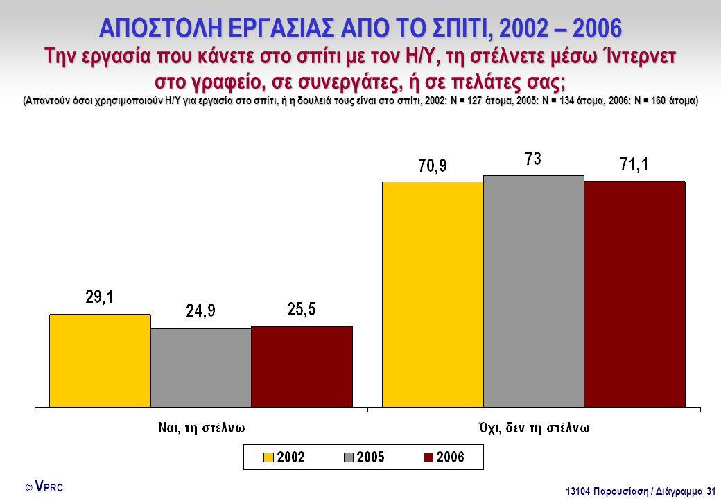 13104 Παρουσίαση / Διάγραμμα 31 © V PRC ΑΠΟΣΤΟΛΗ ΕΡΓΑΣΙΑΣ ΑΠΟ ΤΟ ΣΠΙΤΙ, 2002 – 2006 Την εργασία που κάνετε στο σπίτι με τον Η/Υ, τη στέλνετε μέσω Ίντε