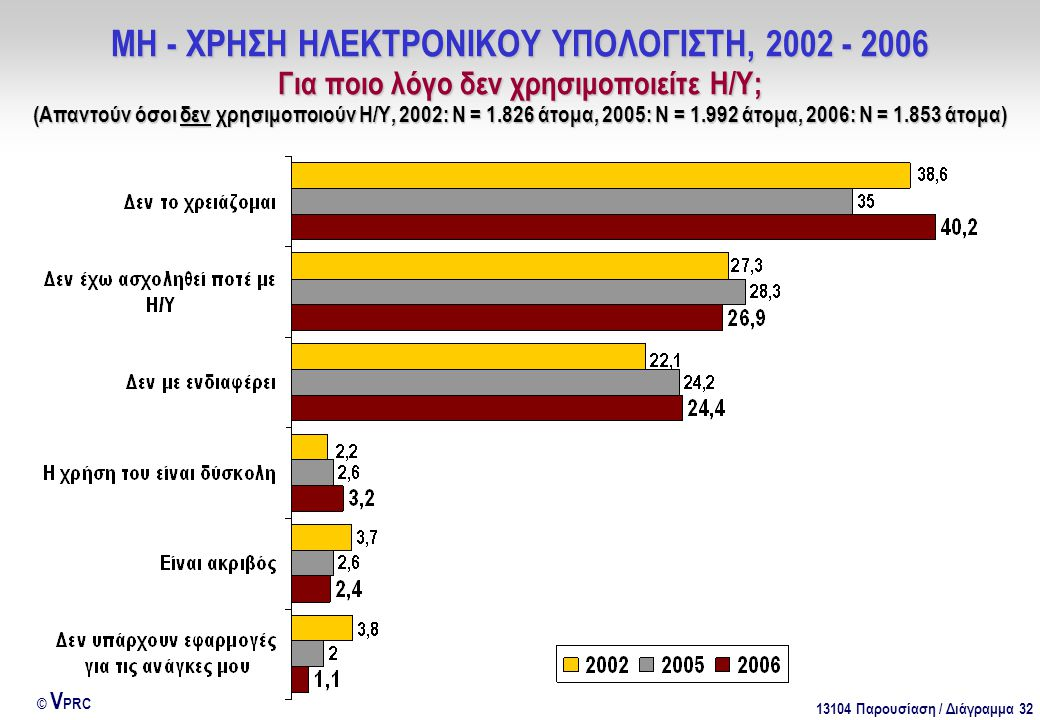 13104 Παρουσίαση / Διάγραμμα 32 © V PRC ΜΗ - ΧΡΗΣΗ ΗΛΕΚΤΡΟΝΙΚΟΥ ΥΠΟΛΟΓΙΣΤΗ, 2002 - 2006 Για ποιο λόγο δεν χρησιμοποιείτε Η/Υ; (Απαντούν όσοι δεν χρησιμοποιούν Η/Υ, 2002: Ν = 1.826 άτομα, 2005: Ν = 1.992 άτομα, 2006: Ν = 1.853 άτομα)