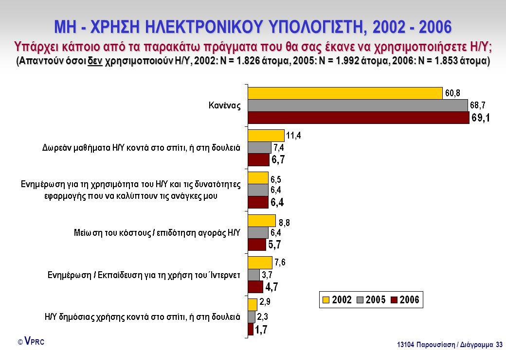 13104 Παρουσίαση / Διάγραμμα 33 © V PRC ΜΗ - ΧΡΗΣΗ ΗΛΕΚΤΡΟΝΙΚΟΥ ΥΠΟΛΟΓΙΣΤΗ, 2002 - 2006 Υπάρχει κάποιο από τα παρακάτω πράγματα που θα σας έκανε να χρησιμοποιήσετε Η/Υ; (Απαντούν όσοι δεν χρησιμοποιούν Η/Υ, 2002: Ν = 1.826 άτομα, 2005: Ν = 1.992 άτομα, 2006: Ν = 1.853 άτομα)