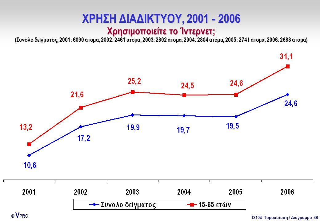 13104 Παρουσίαση / Διάγραμμα 36 © V PRC ΧΡΗΣΗ ΔΙΑΔΙΚΤΥΟΥ, 2001 - 2006 Χρησιμοποιείτε το Ίντερνετ; (Σύνολο δείγματος, 2001: 6090 άτομα, 2002: 2461 άτομ