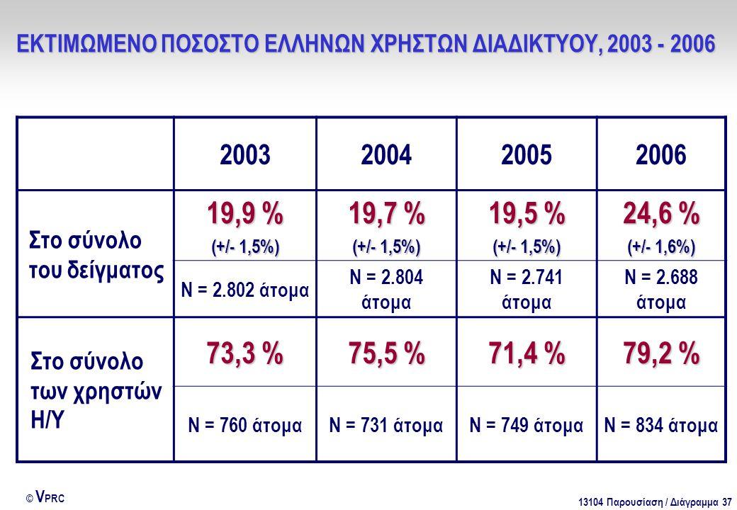 13104 Παρουσίαση / Διάγραμμα 37 © V PRC 2003200420052006 Στο σύνολο του δείγματος 19,9 % (+/- 1,5%) 19,7 % (+/- 1,5%) 19,5 % (+/- 1,5%) 24,6 % (+/- 1,