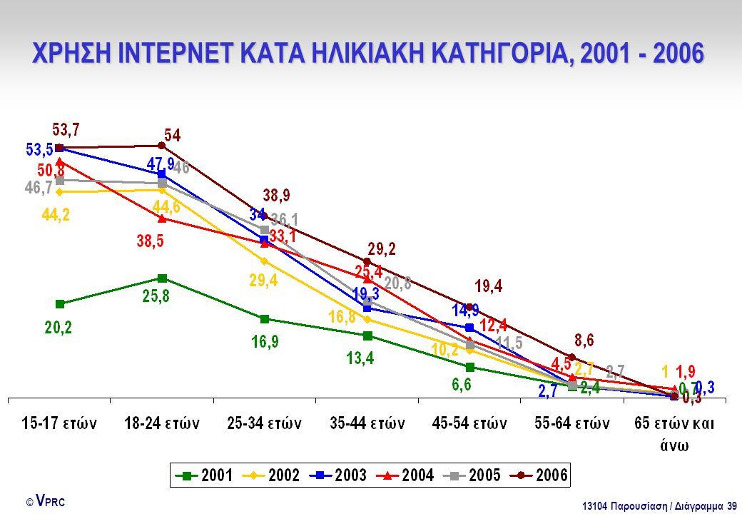 13104 Παρουσίαση / Διάγραμμα 39 © V PRC ΧΡΗΣΗ ΙΝΤΕΡΝΕΤ ΚΑΤΑ ΗΛΙΚΙΑΚΗ ΚΑΤΗΓΟΡΙΑ, 2001 - 2006