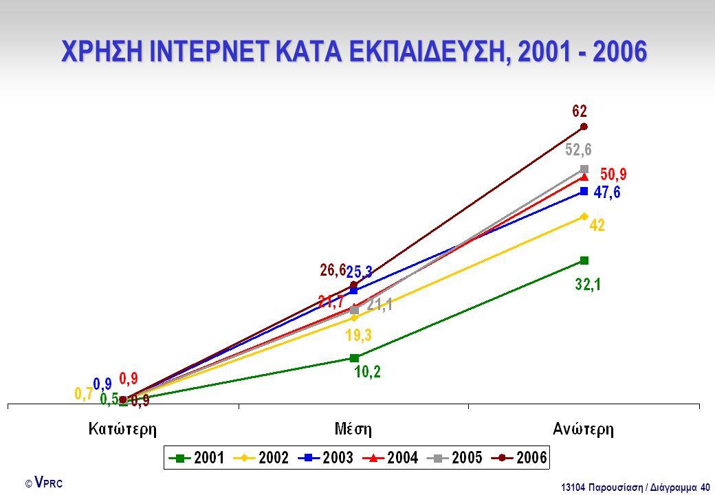 13104 Παρουσίαση / Διάγραμμα 40 © V PRC ΧΡΗΣΗ ΙΝΤΕΡΝΕΤ ΚΑΤΑ ΕΚΠΑΙΔΕΥΣΗ, 2001 - 2006