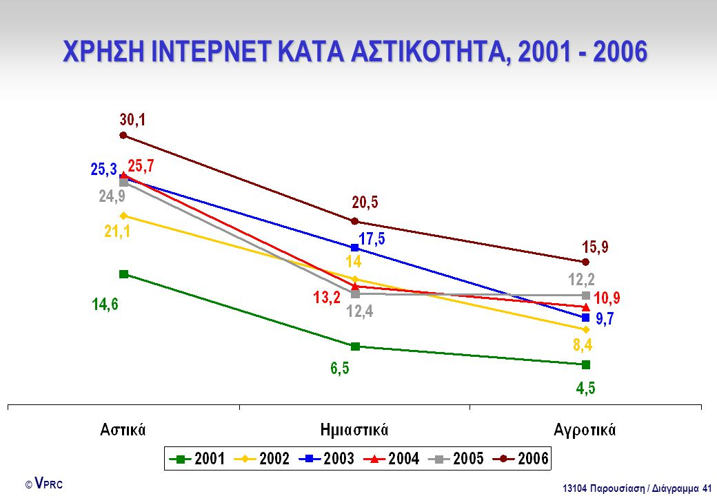 13104 Παρουσίαση / Διάγραμμα 41 © V PRC ΧΡΗΣΗ ΙΝΤΕΡΝΕΤ ΚΑΤΑ ΑΣΤΙΚΟΤΗΤΑ, 2001 - 2006