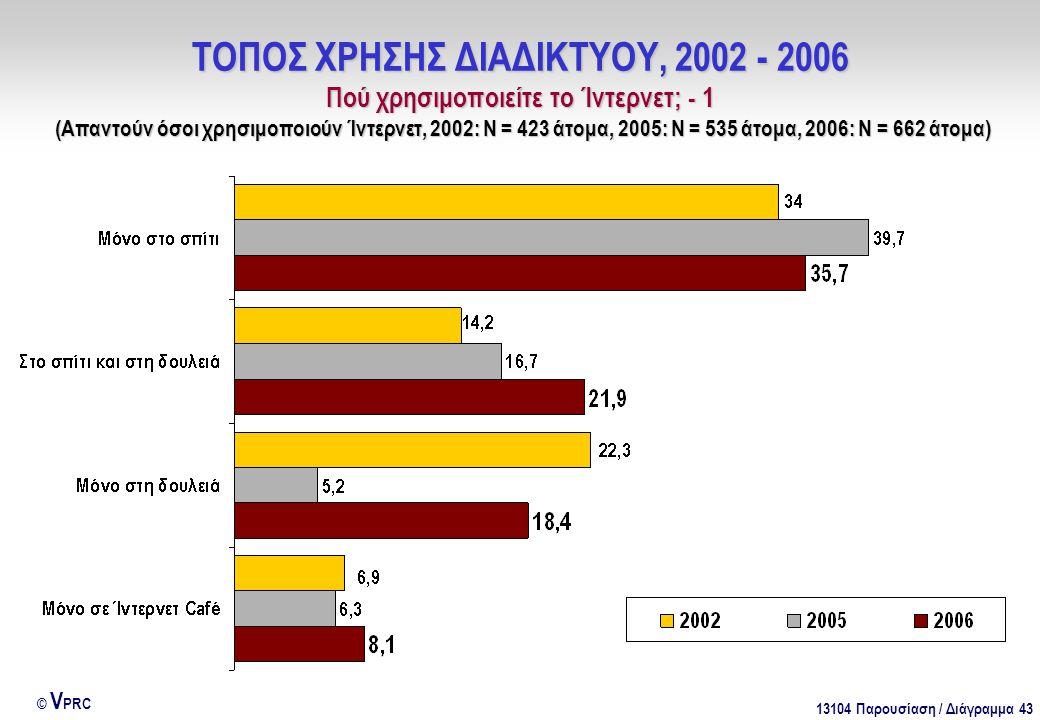 13104 Παρουσίαση / Διάγραμμα 43 © V PRC ΤΟΠΟΣ ΧΡΗΣΗΣ ΔΙΑΔΙΚΤΥΟΥ, 2002 - 2006 Πού χρησιμοποιείτε το Ίντερνετ; - 1 (Απαντούν όσοι χρησιμοποιούν Ίντερνετ, 2002: Ν = 423 άτομα, 2005: Ν = 535 άτομα, 2006: Ν = 662 άτομα)