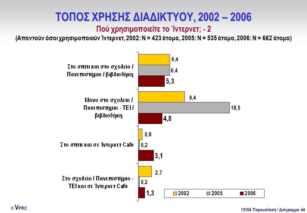 13104 Παρουσίαση / Διάγραμμα 44 © V PRC ΤΟΠΟΣ ΧΡΗΣΗΣ ΔΙΑΔΙΚΤΥΟΥ, 2002 – 2006 Πού χρησιμοποιείτε το Ίντερνετ; - 2 (Απαντούν όσοι χρησιμοποιούν Ίντερνετ