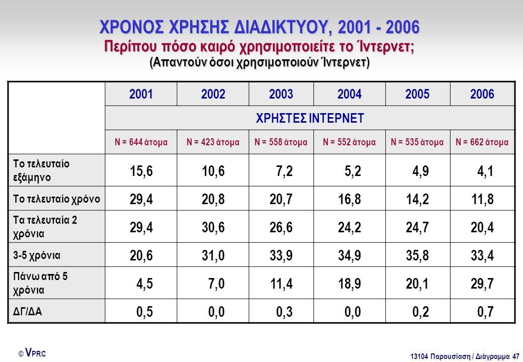 13104 Παρουσίαση / Διάγραμμα 47 © V PRC ΧΡΟΝΟΣ ΧΡΗΣΗΣ ΔΙΑΔΙΚΤΥΟΥ, 2001 - 2006 Περίπου πόσο καιρό χρησιμοποιείτε το Ίντερνετ; (Απαντούν όσοι χρησιμοποιούν Ίντερνετ) 200120022003200420052006 ΧΡΗΣΤΕΣ ΙΝΤΕΡΝΕΤ Ν = 644 άτομαΝ = 423 άτομαΝ = 558 άτομαΝ = 552 άτομαΝ = 535 άτομαΝ = 662 άτομα Το τελευταίο εξάμηνο 15,610,6 7,2 5,2 4,9 4,1 Το τελευταίο χρόνο 29,420,820,716,814,211,8 Τα τελευταία 2 χρόνια 29,430,626,624,224,720,4 3-5 χρόνια 20,631,033,934,935,833,4 Πάνω από 5 χρόνια 4,5 7,011,418,920,129,7 ΔΓ/ΔΑ 0,5 0,0 0,3 0,0 0,2 0,7