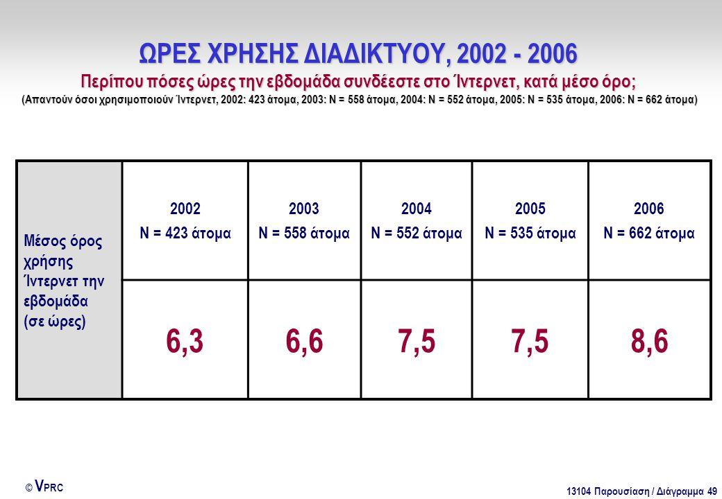 13104 Παρουσίαση / Διάγραμμα 49 © V PRC ΩΡΕΣ ΧΡΗΣΗΣ ΔΙΑΔΙΚΤΥΟΥ, 2002 - 2006 Περίπου πόσες ώρες την εβδομάδα συνδέεστε στο Ίντερνετ, κατά μέσο όρο; (Απ