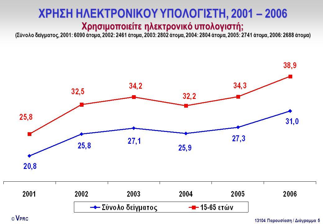 13104 Παρουσίαση / Διάγραμμα 5 © V PRC ΧΡΗΣΗ ΗΛΕΚΤΡΟΝΙΚΟΥ ΥΠΟΛΟΓΙΣΤΗ, 2001 – 2006 Χρησιμοποιείτε ηλεκτρονικό υπολογιστή; (Σύνολο δείγματος, 2001: 6090